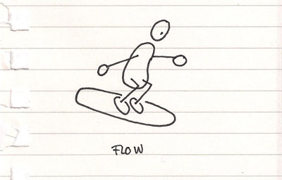Flow according to Csikszentmihalyi